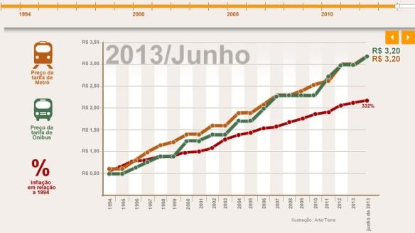 onibus e metro x inflação