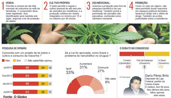 drogas uruguai