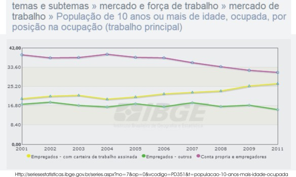 emprego brasil 1